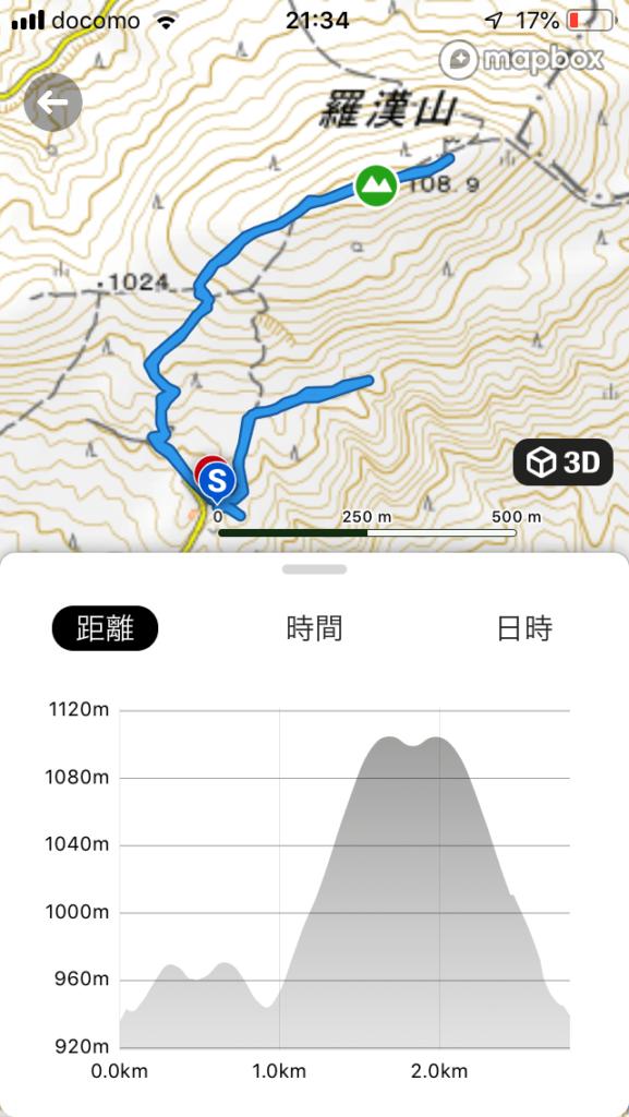 羅漢山ハイキングコース(主にみはらしコース)