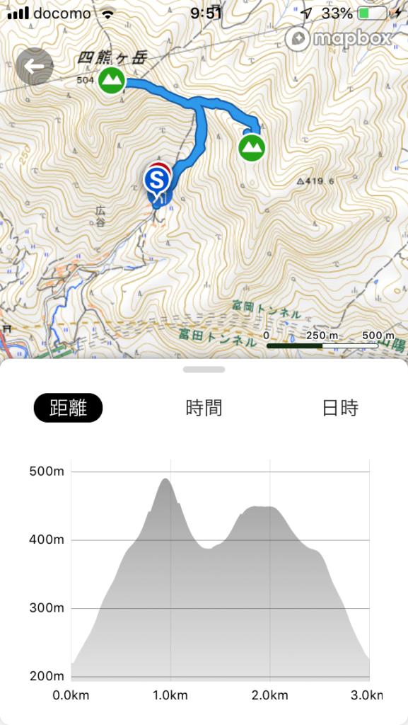 四熊ヶ岳から法師ヶ岳登山コース