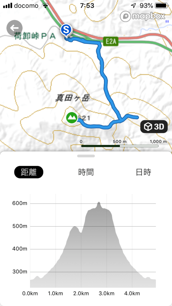 真田ヶ岳のルート