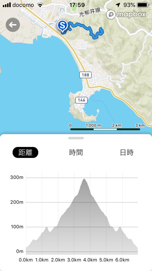 千坊山 今日のコース