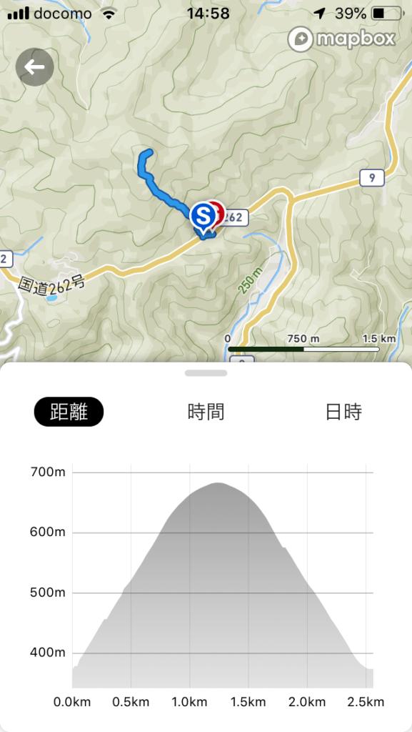 龍門岳のコースとまとめ